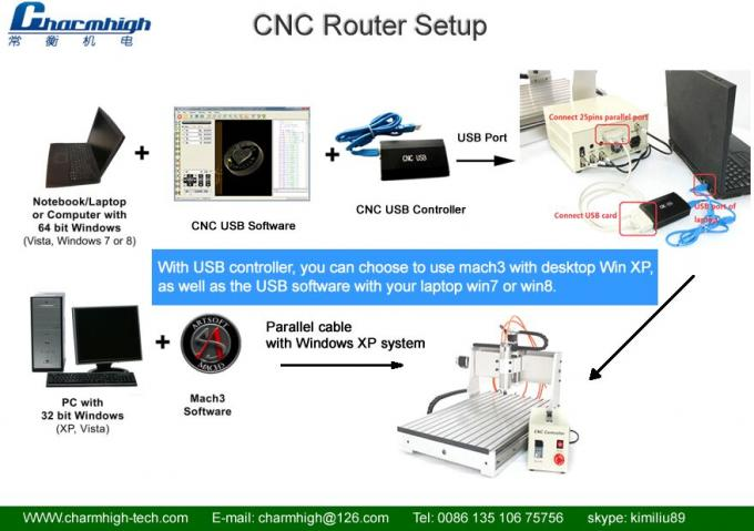 CNC USB Controller for Charmghigh CNC Router Support Win7 Win8 Win10
